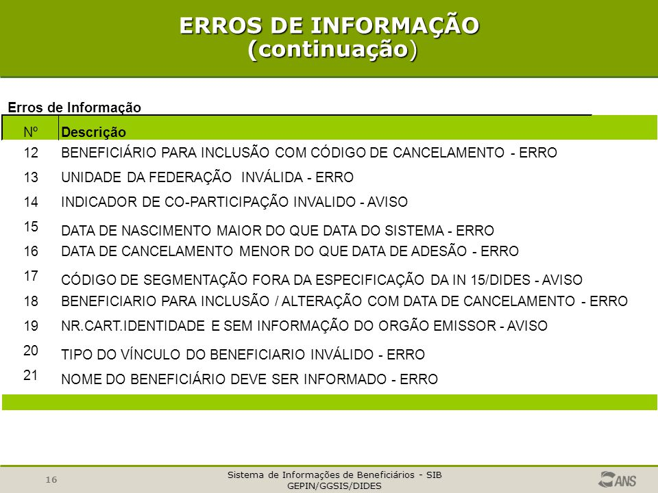Sistema de Informações de Beneficiários - SIB GEPIN/GGSIS/DIDES 16 ERROS DE INFORMAÇÃO (continuação) Erros de Informação Nº Descrição 12BENEFICIÁRIO PARA INCLUSÃO COM CÓDIGO DE CANCELAMENTO - ERRO 13UNIDADE DA FEDERAÇÃO INVÁLIDA - ERRO 14INDICADOR DE CO-PARTICIPAÇÃO INVALIDO - AVISO 15 DATA DE NASCIMENTO MAIOR DO QUE DATA DO SISTEMA - ERRO 16DATA DE CANCELAMENTO MENOR DO QUE DATA DE ADESÃO - ERRO 17 CÓDIGO DE SEGMENTAÇÃO FORA DA ESPECIFICAÇÃO DA IN 15/DIDES - AVISO 18BENEFICIARIO PARA INCLUSÃO / ALTERAÇÃO COM DATA DE CANCELAMENTO - ERRO 19NR.CART.IDENTIDADE E SEM INFORMAÇÃO DO ORGÃO EMISSOR - AVISO 20 TIPO DO VÍNCULO DO BENEFICIARIO INVÁLIDO - ERRO 21 NOME DO BENEFICIÁRIO DEVE SER INFORMADO - ERRO