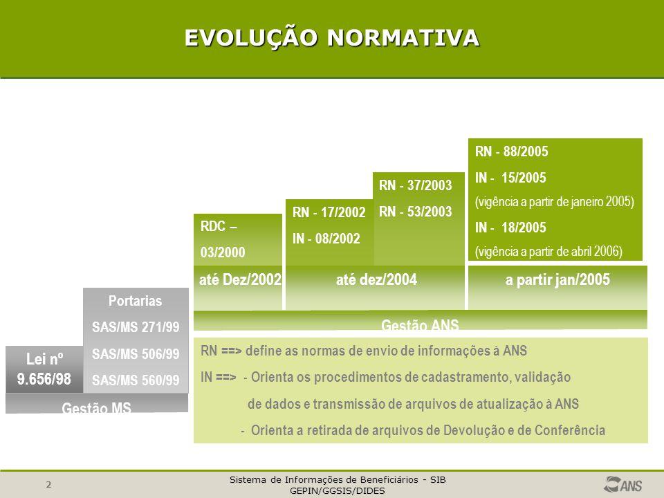 Sistema de Informações de Beneficiários - SIB GEPIN/GGSIS/DIDES 2 EVOLUÇÃO NORMATIVA Gestão MS Gestão ANS até dez/2004 RN ==> define as normas de envio de informações à ANS IN ==> - Orienta os procedimentos de cadastramento, validação de dados e transmissão de arquivos de atualização à ANS - Orienta a retirada de arquivos de Devolução e de Conferência RN - 37/2003 RN - 53/2003 RN - 17/2002 IN - 08/2002 RDC – 03/2000 Lei nº 9.656/98 Portarias SAS/MS 271/99 SAS/MS 506/99 SAS/MS 560/99 RN - 88/2005 IN - 15/2005 (vigência a partir de janeiro 2005) IN - 18/2005 (vigência a partir de abril 2006) até Dez/2002a partir jan/2005