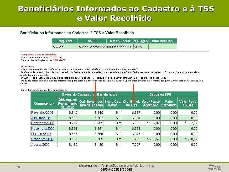 Sistema de Informações de Beneficiários - SIB GEPIN/GGSIS/DIDES 20 Beneficiários Informados ao Cadastro e à TSS e Valor Recolhido Beneficiários Inform