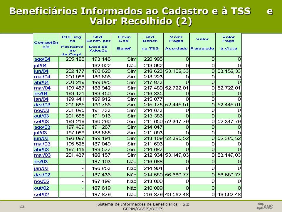 Sistema de Informações de Beneficiários - SIB GEPIN/GGSIS/DIDES 22 Beneficiários Informados ao Cadastro e à TSS e Valor Recolhido (2)