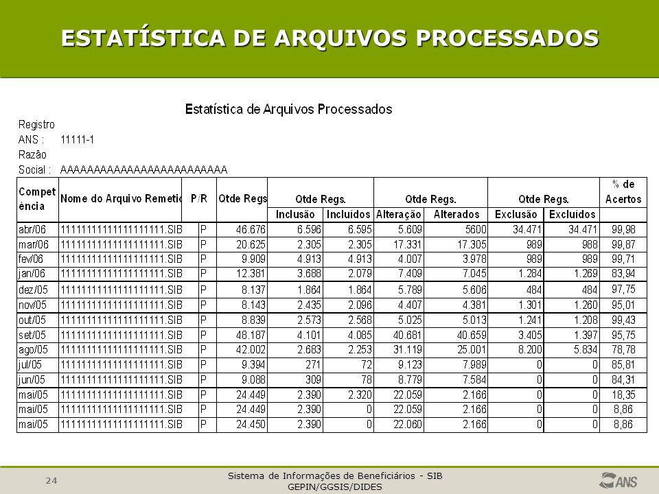 Sistema de Informações de Beneficiários - SIB GEPIN/GGSIS/DIDES 24 ESTATÍSTICA DE ARQUIVOS PROCESSADOS