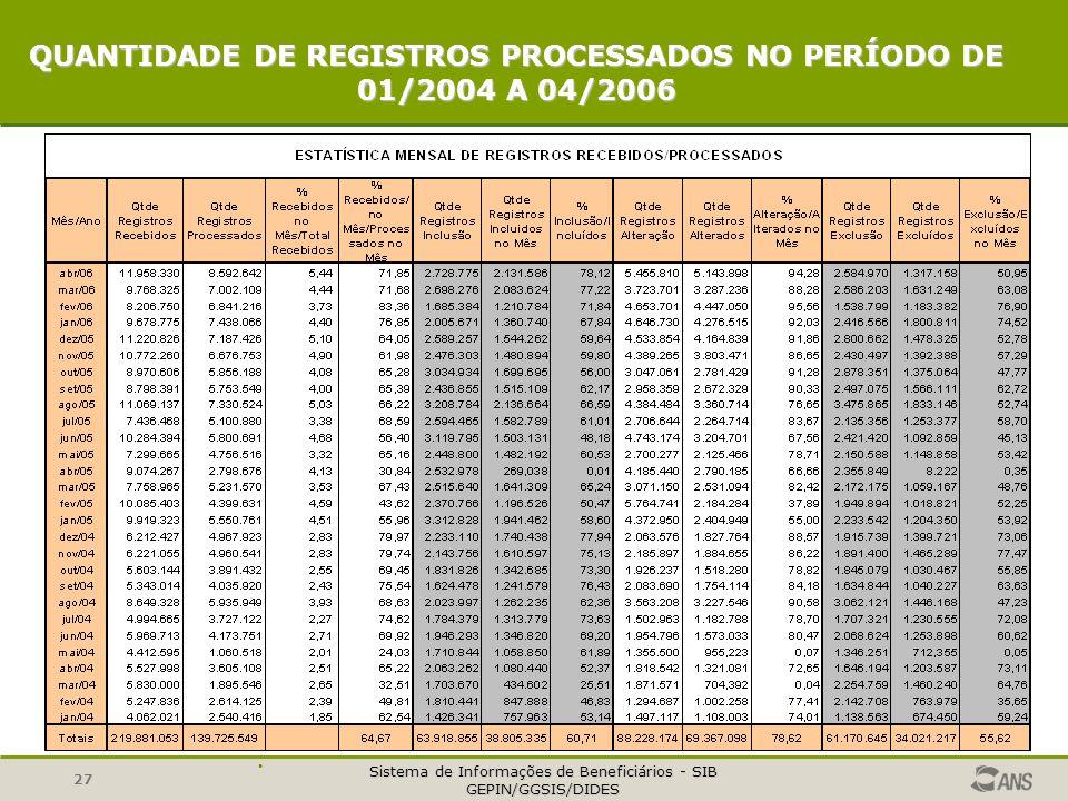 Sistema de Informações de Beneficiários - SIB GEPIN/GGSIS/DIDES 27 QUANTIDADE DE REGISTROS PROCESSADOS NO PERÍODO DE 01/2004 A 04/2006