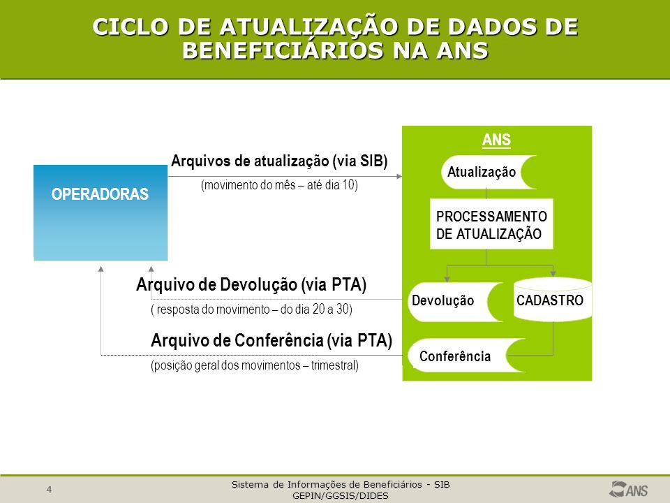 Sistema de Informações de Beneficiários - SIB GEPIN/GGSIS/DIDES 4 CICLO DE ATUALIZAÇÃO DE DADOS DE BENEFICIÁRIOS NA ANS OPERADORAS ANS Arquivos de atualização (via SIB) (movimento do mês – até dia 10) Atualização PROCESSAMENTO DE ATUALIZAÇÃO CADASTRO Devolução Conferência Arquivo de Devolução (via PTA) ( resposta do movimento – do dia 20 a 30) Arquivo de Conferência (via PTA) (posição geral dos movimentos – trimestral)
