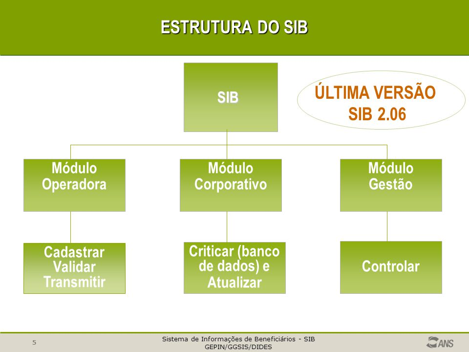 Sistema de Informações de Beneficiários - SIB GEPIN/GGSIS/DIDES 5 ESTRUTURA DO SIB Cadastrar Validar Transmitir Criticar (banco de dados) e Atualizar