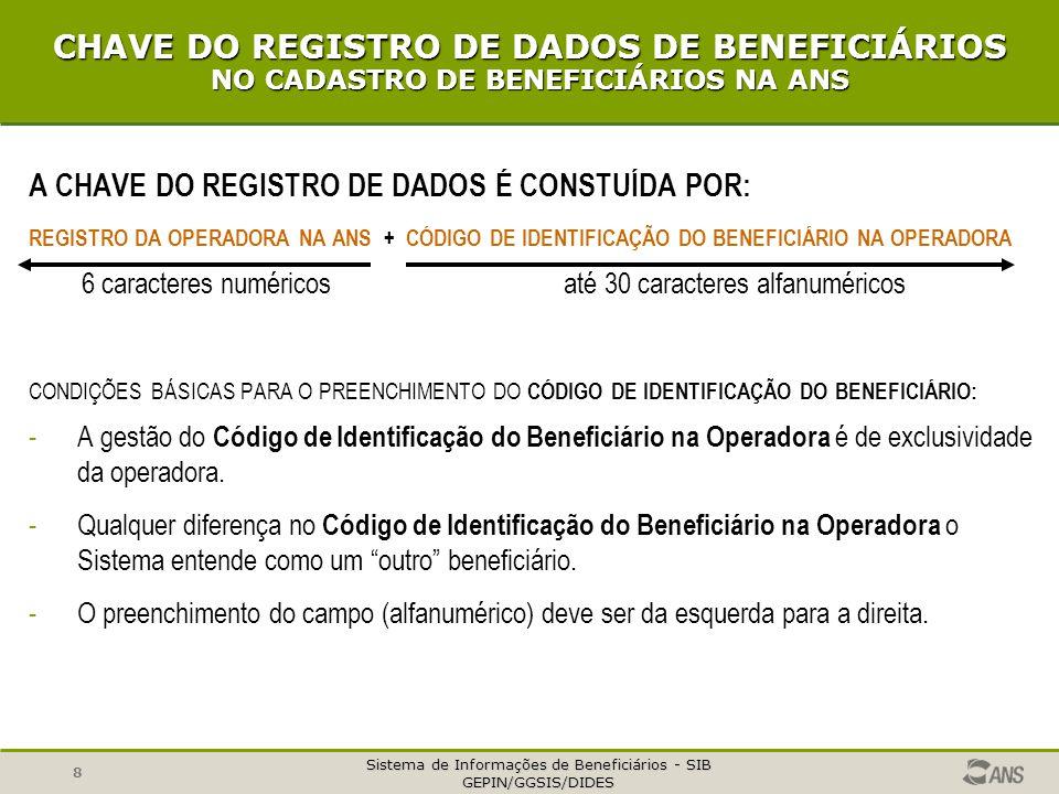 Sistema de Informações de Beneficiários - SIB GEPIN/GGSIS/DIDES 8 CHAVE DO REGISTRO DE DADOS DE BENEFICIÁRIOS NO CADASTRO DE BENEFICIÁRIOS NA ANS A CHAVE DO REGISTRO DE DADOS É CONSTUÍDA POR: REGISTRO DA OPERADORA NA ANS + CÓDIGO DE IDENTIFICAÇÃO DO BENEFICIÁRIO NA OPERADORA 6 caracteres numéricos até 30 caracteres alfanuméricos CONDIÇÕES BÁSICAS PARA O PREENCHIMENTO DO CÓDIGO DE IDENTIFICAÇÃO DO BENEFICIÁRIO: -A gestão do Código de Identificação do Beneficiário na Operadora é de exclusividade da operadora.