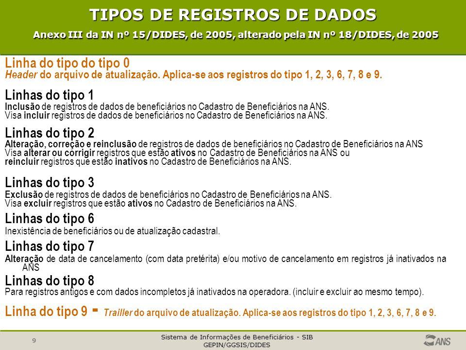 Sistema de Informações de Beneficiários - SIB GEPIN/GGSIS/DIDES 9 Linha do tipo do tipo 0 Header do arquivo de atualização. Aplica-se aos registros do