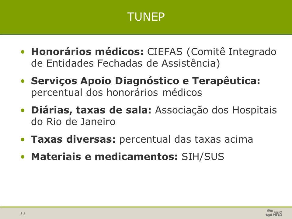12 Honorários médicos: CIEFAS (Comitê Integrado de Entidades Fechadas de Assistência) Serviços Apoio Diagnóstico e Terapêutica: percentual dos honorár