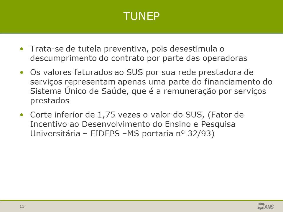 13 TUNEP Trata-se de tutela preventiva, pois desestimula o descumprimento do contrato por parte das operadoras Os valores faturados ao SUS por sua red