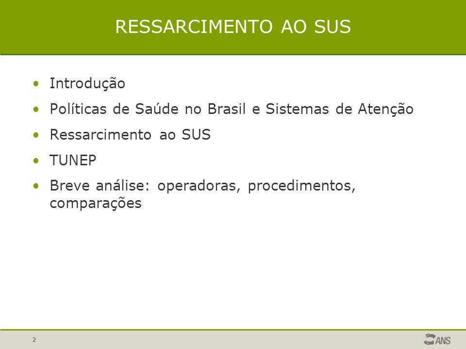 2 RESSARCIMENTO AO SUS Introdução Políticas de Saúde no Brasil e Sistemas de Atenção Ressarcimento ao SUS TUNEP Breve análise: operadoras, procediment