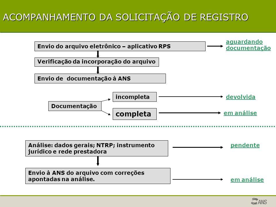 SOLICITAÇÃO DE REGISTRO DE PRODUTO 1ª ETAPA – Registro Eletrônico 2ª ETAPA – Documentação IMPORTANTE – Prazos Acompanhamento da Solicitação de Registro Acompanhamento da Solicitação de Registro Solicitação de Registro desnecessária Solicitação de Registro necessária Cancelamento da Solicitação de Registro