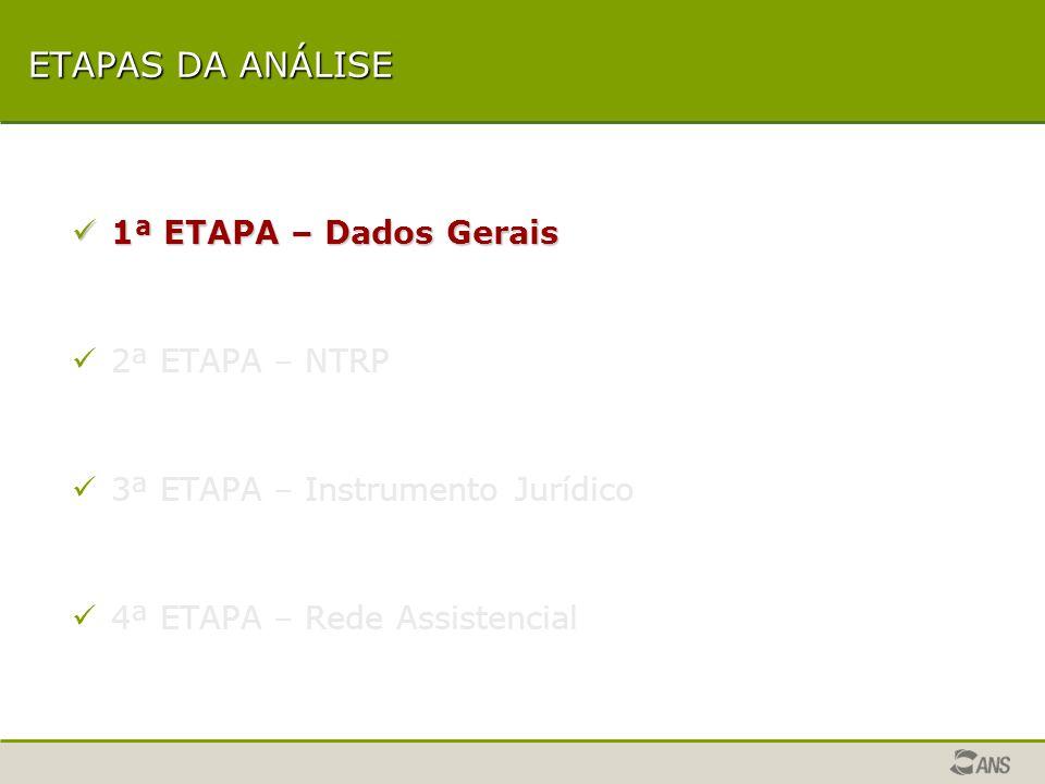 Dados Gerais NTRP Instrumento Jurídico Rede Assistencial ETAPAS DA ANÁLISE OFICINA ANS Uso do Aplicativo de Registro de Produtos - RPS / ARPS