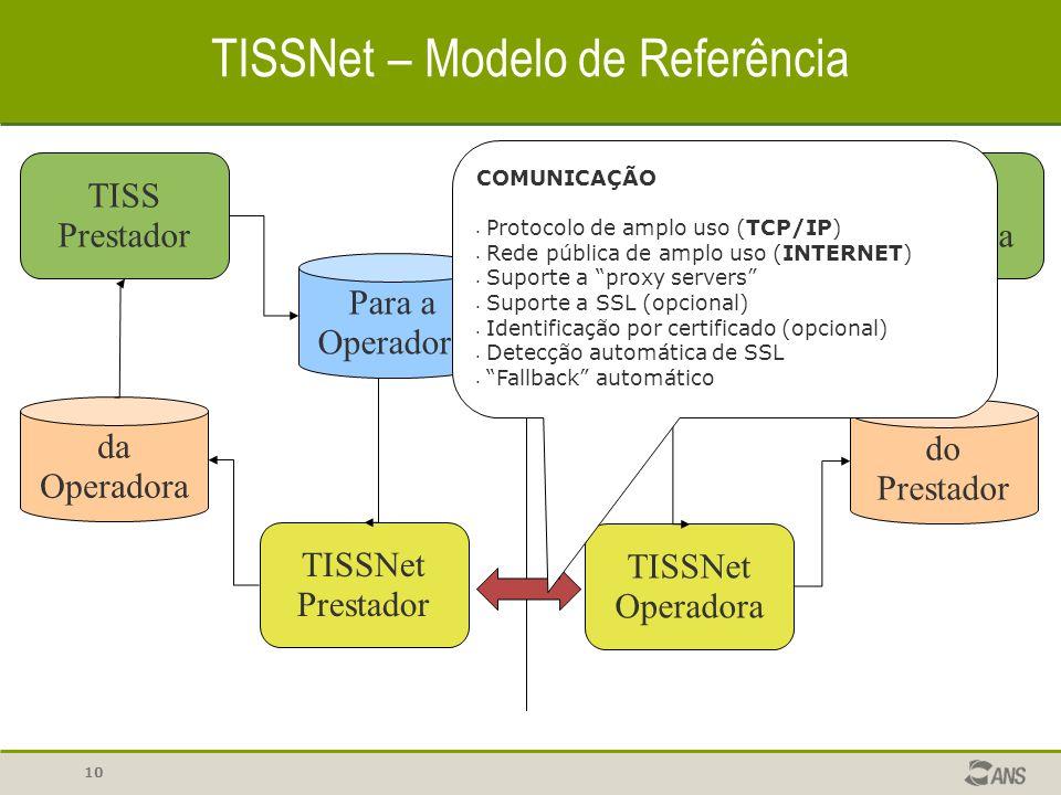10 TISSNet – Modelo de Referência TISS Prestador Para a Operadora TISSNet Prestador TISSNet Operadora Para o Prestador TISS Operadora do Prestador da
