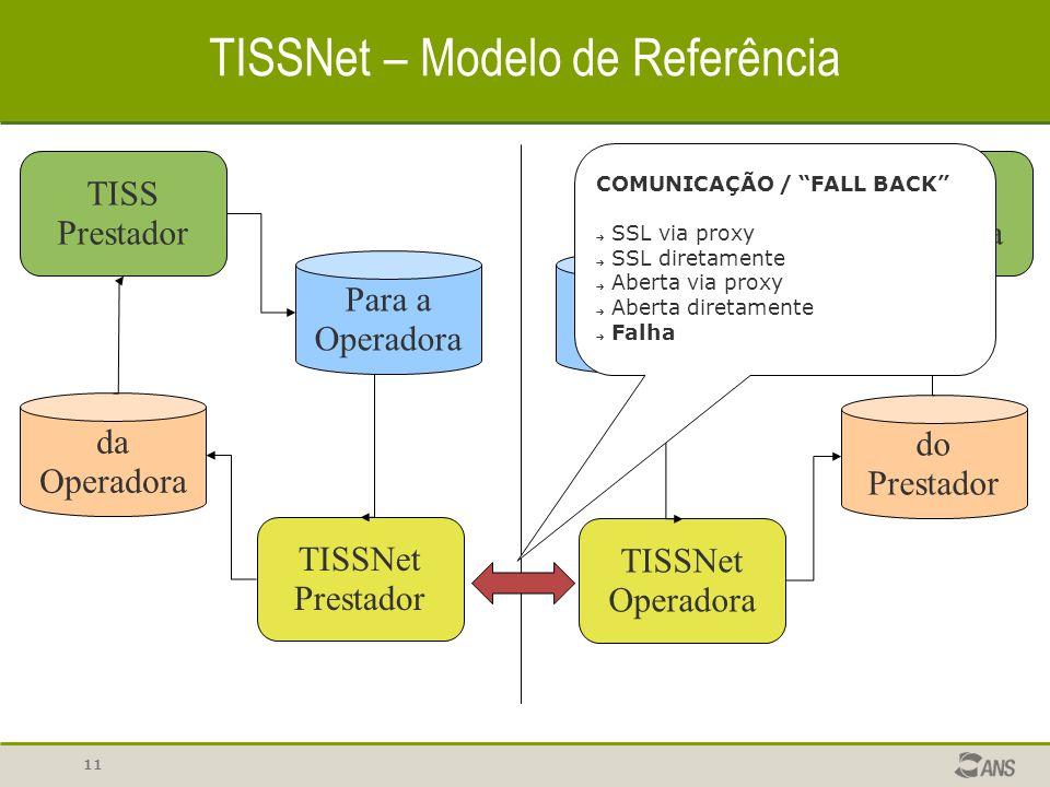 11 TISSNet – Modelo de Referência TISS Prestador Para a Operadora TISSNet Prestador TISSNet Operadora Para o Prestador TISS Operadora do Prestador da