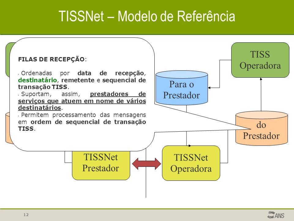 12 TISSNet – Modelo de Referência TISS Prestador Para a Operadora TISSNet Prestador TISSNet Operadora Para o Prestador TISS Operadora do Prestador da