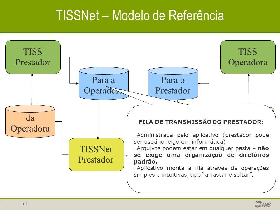 13 TISSNet – Modelo de Referência TISS Prestador Para a Operadora TISSNet Prestador TISSNet Operadora Para o Prestador TISS Operadora do Prestador da