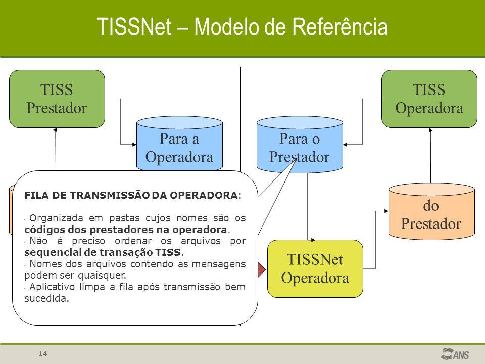 14 TISSNet – Modelo de Referência TISS Prestador Para a Operadora TISSNet Prestador TISSNet Operadora Para o Prestador TISS Operadora do Prestador da