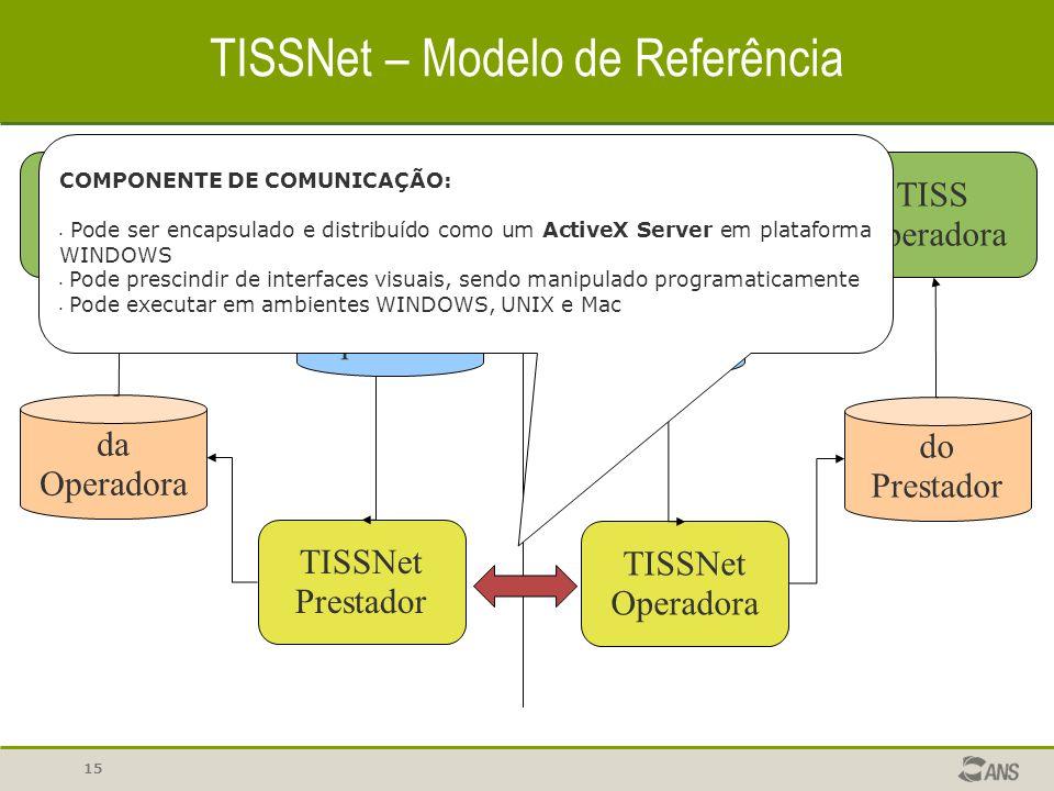 15 TISSNet – Modelo de Referência TISS Prestador Para a Operadora TISSNet Prestador TISSNet Operadora Para o Prestador TISS Operadora do Prestador da