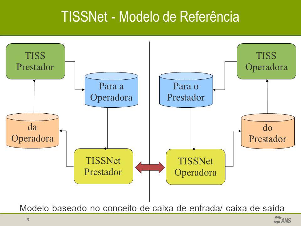 10 TISSNet – Modelo de Referência TISS Prestador Para a Operadora TISSNet Prestador TISSNet Operadora Para o Prestador TISS Operadora do Prestador da Operadora COMUNICAÇÃO Protocolo de amplo uso (TCP/IP) Rede pública de amplo uso (INTERNET) Suporte a proxy servers Suporte a SSL (opcional) Identificação por certificado (opcional) Detecção automática de SSL Fallback automático