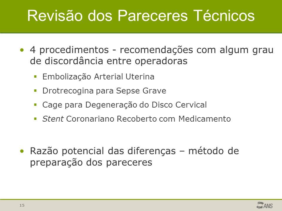 15 Revisão dos Pareceres Técnicos 4 procedimentos - recomendações com algum grau de discordância entre operadoras  Embolização Arterial Uterina  Dro
