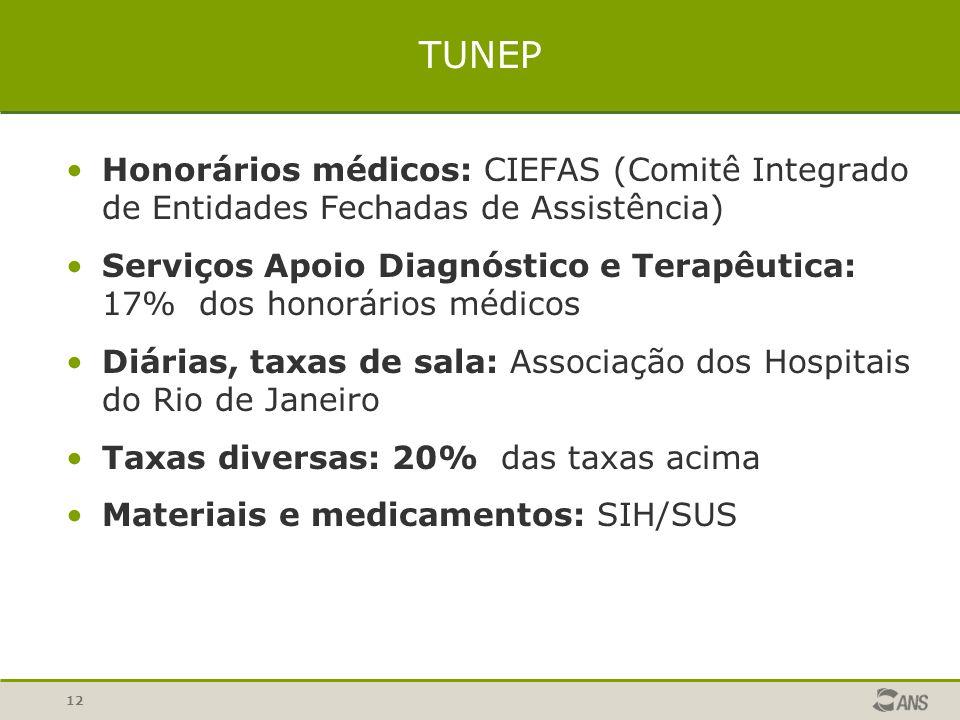 12 Honorários médicos: CIEFAS (Comitê Integrado de Entidades Fechadas de Assistência) Serviços Apoio Diagnóstico e Terapêutica: 17% dos honorários méd