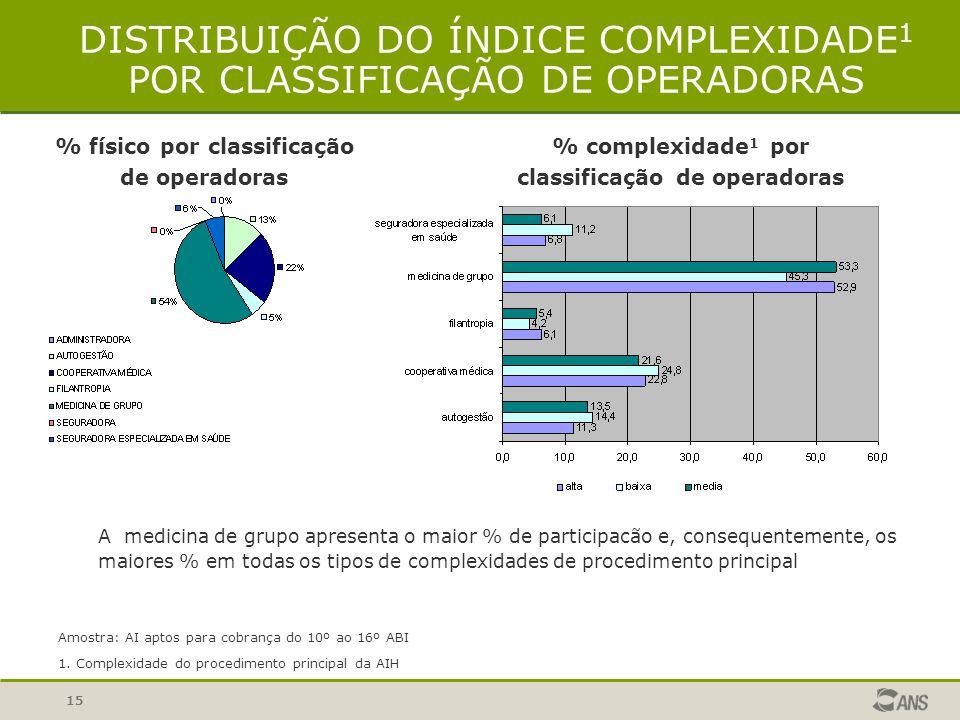 15 DISTRIBUIÇÃO DO ÍNDICE COMPLEXIDADE 1 POR CLASSIFICAÇÃO DE OPERADORAS % físico por classificação de operadoras Amostra: AI aptos para cobrança do 1