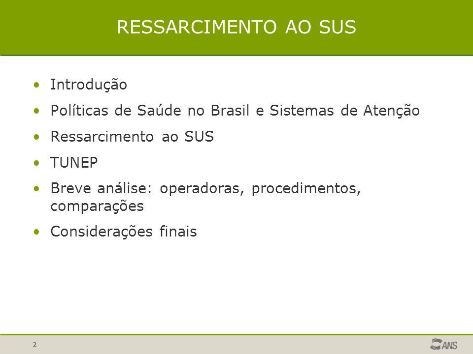 2 RESSARCIMENTO AO SUS Introdução Políticas de Saúde no Brasil e Sistemas de Atenção Ressarcimento ao SUS TUNEP Breve análise: operadoras, procedimentos, comparações Considerações finais