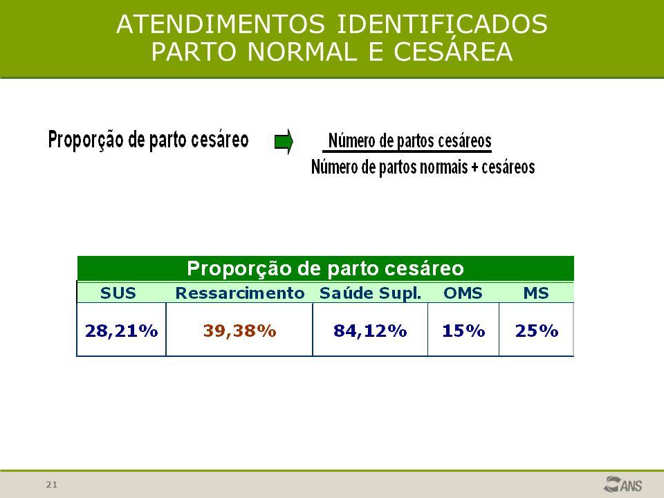 21 ATENDIMENTOS IDENTIFICADOS PARTO NORMAL E CESÁREA