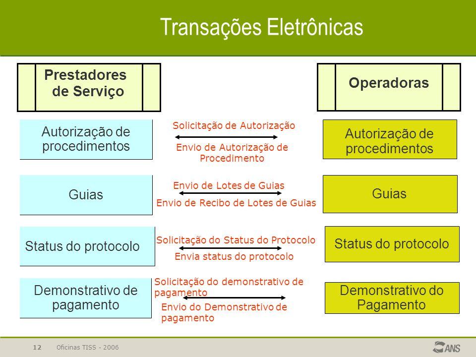 Oficinas TISS - 200612 Autorização de procedimentos Guias Status do protocolo Autorização de procedimentos Guias Status do protocolo Demonstrativo de