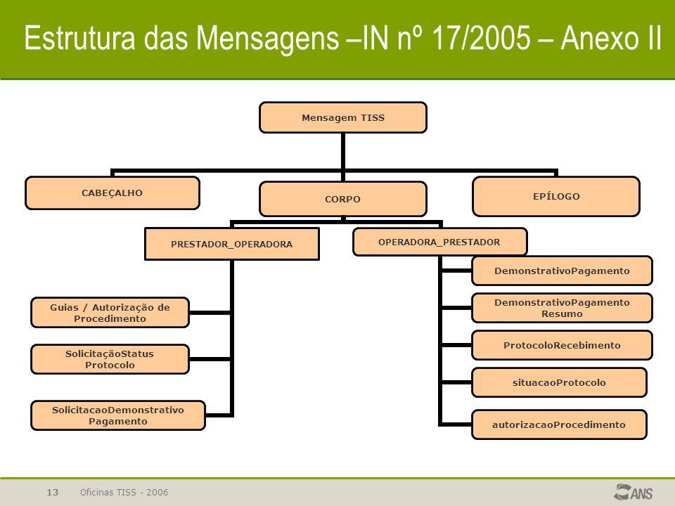 Oficinas TISS - 200613 Estrutura das Mensagens –IN nº 17/2005 – Anexo II
