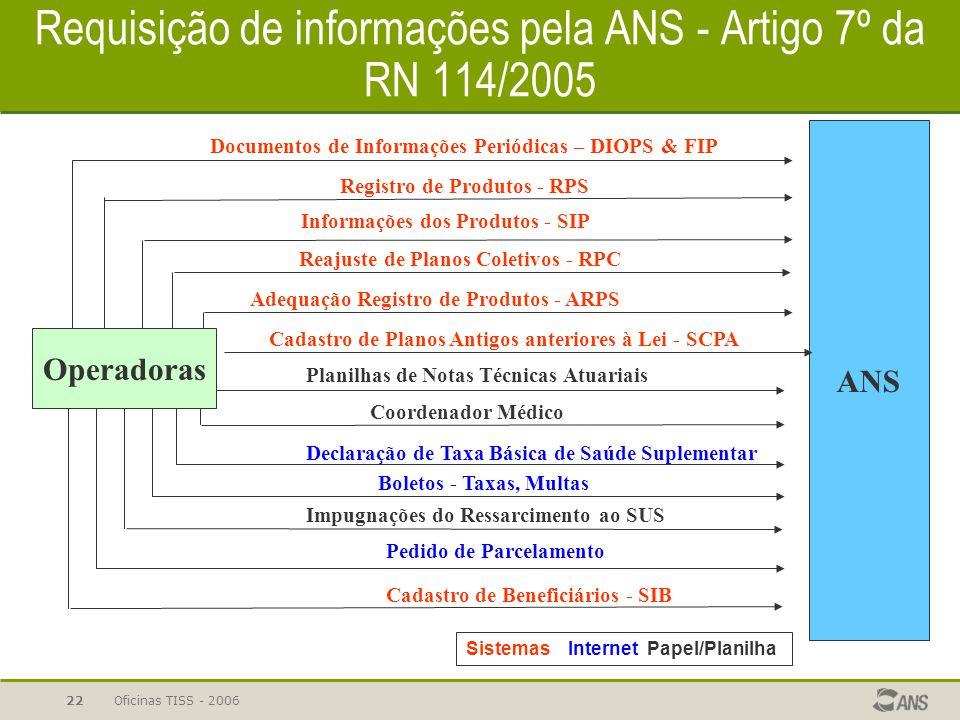 Oficinas TISS - 200622 Requisição de informações pela ANS - Artigo 7º da RN 114/2005 Operadoras Registro de Produtos - RPS Declaração de Taxa Básica d