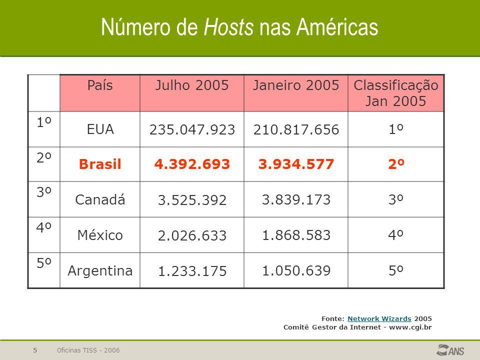 Oficinas TISS - 20065 Número de Hosts nas Américas PaísJulho 2005Janeiro 2005Classificação Jan 2005 1º EUA235.047.923210.817.6561º 2º Brasil4.392.6933