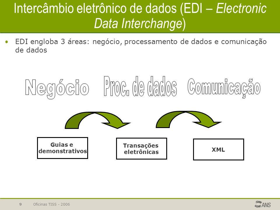 Oficinas TISS - 20069 Intercâmbio eletrônico de dados (EDI – Electronic Data Interchange ) EDI engloba 3 áreas: negócio, processamento de dados e comu