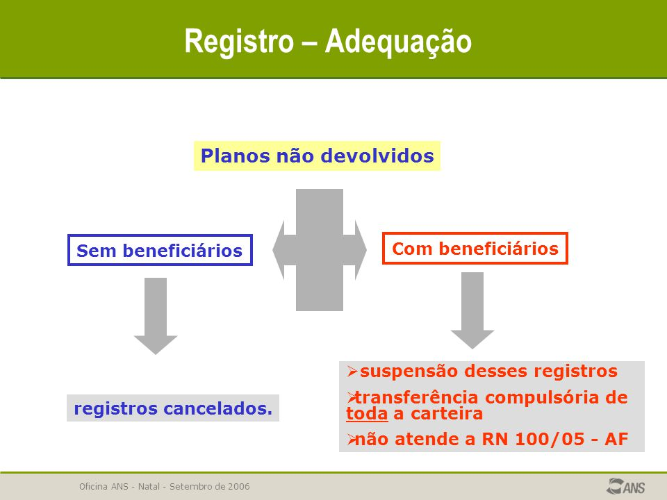 Oficina ANS - Natal - Setembro de 2006 Registro – Adequação Planos não devolvidos Sem beneficiários Com beneficiários registros cancelados.  suspensã