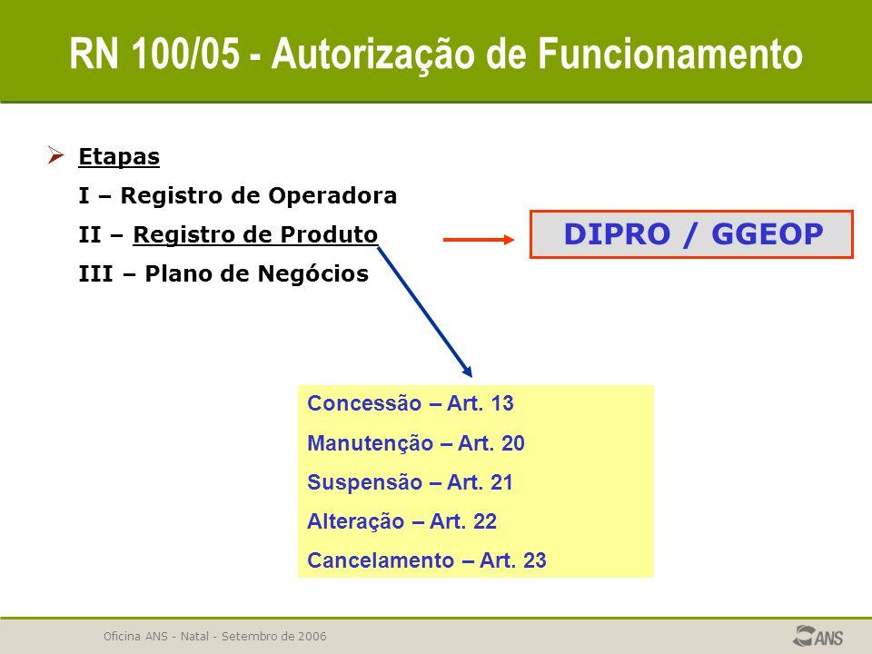 Oficina ANS - Natal - Setembro de 2006 RN 100/05 - Autorização de Funcionamento  Etapas I – Registro de Operadora II – Registro de Produto III – Plan