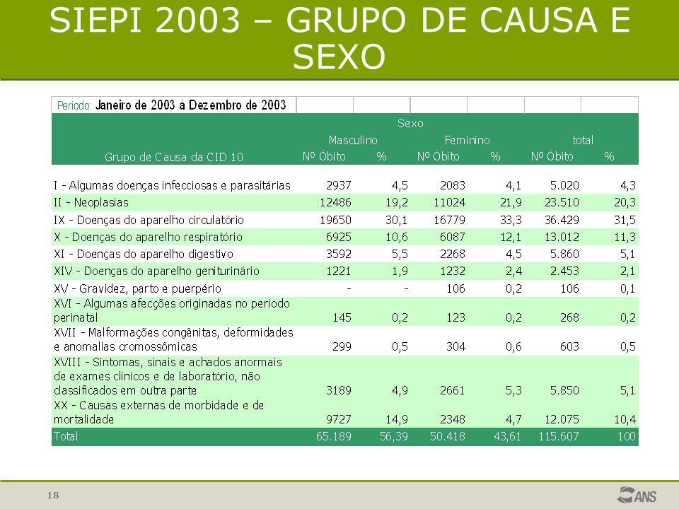 17 SIEPI 2003 – SEXO E FAIXA ETÁRIA De acordo com os dados, observamos que praticamente a metade dos óbitos ocorreram em usuários com mais de 70 anos.
