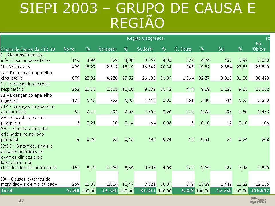 19 SIEPI 2003 – GRUPO DE CAUSA E SEXO A análise dos dados disponíveis no SIEPI demonstra uma maior prevalência de óbitos por doenças circulatórias, neoplasias, doenças respiratórias e causas externas.
