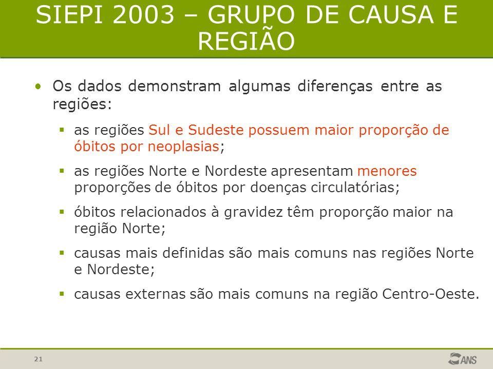 20 SIEPI 2003 – GRUPO DE CAUSA E REGIÃO