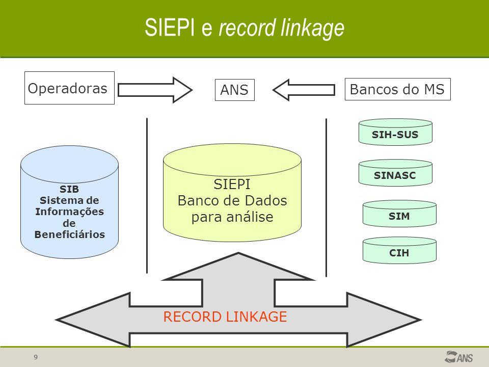 8 SIEPI A captação dos dados para a construção dos indicadores epidemiológicos sobre a situação de saúde da população beneficiária de planos privados é realizada a partir de grandes bancos de dados nacionais ao cruzar com os sistemas de informação da ANS.