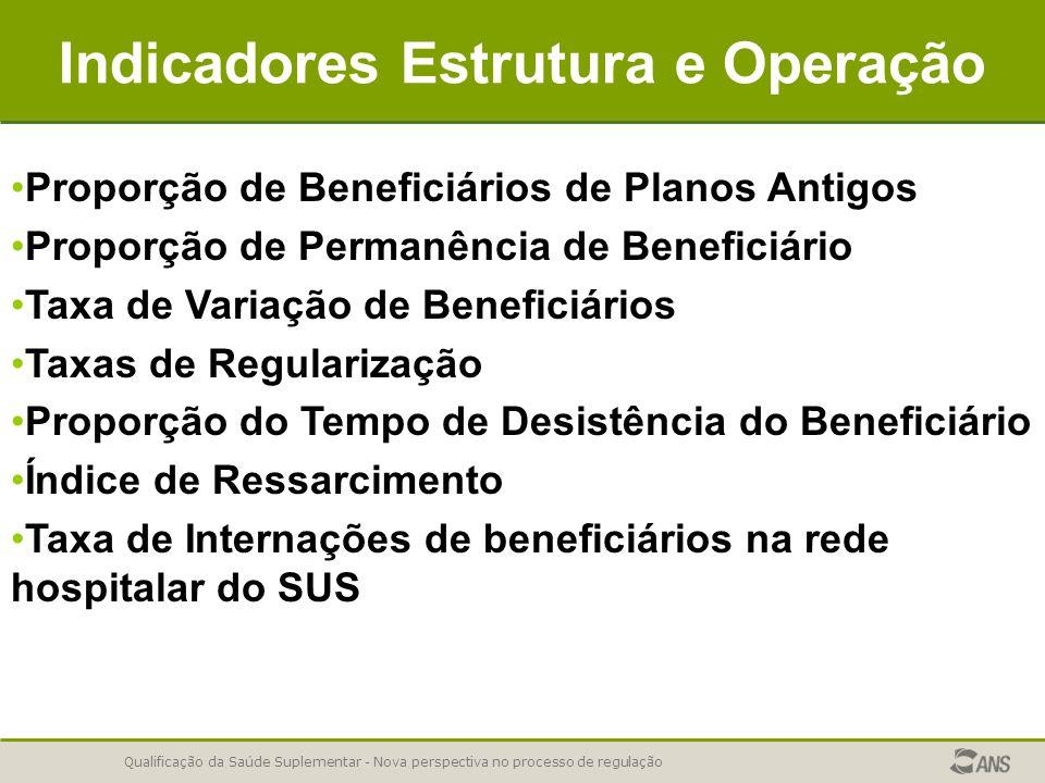 Qualificação da Saúde Suplementar - Nova perspectiva no processo de regulação Indicadores Estrutura e Operação Proporção de Beneficiários de Planos An