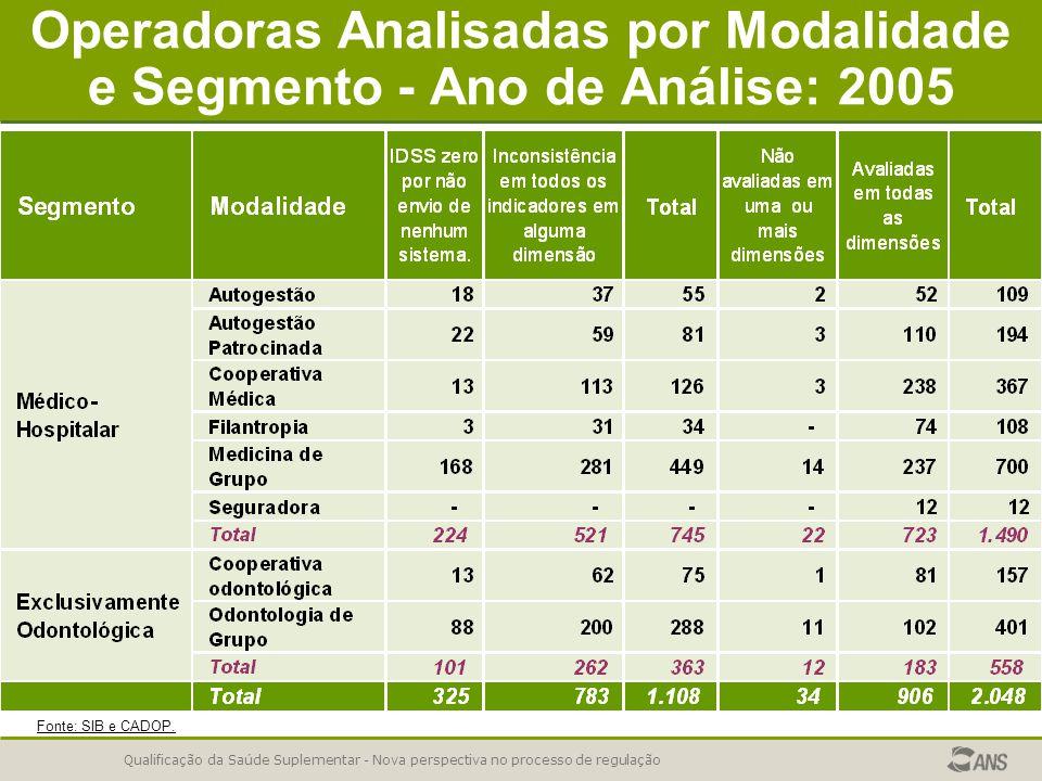 Qualificação da Saúde Suplementar - Nova perspectiva no processo de regulação Operadoras Analisadas por Modalidade e Segmento - Ano de Análise: 2005 F