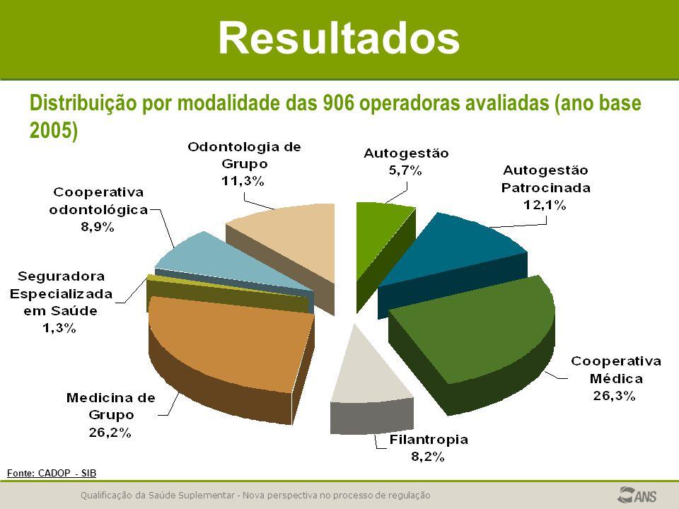 Qualificação da Saúde Suplementar - Nova perspectiva no processo de regulação Resultados Fonte: CADOP - SIB Distribuição por modalidade das 906 operad