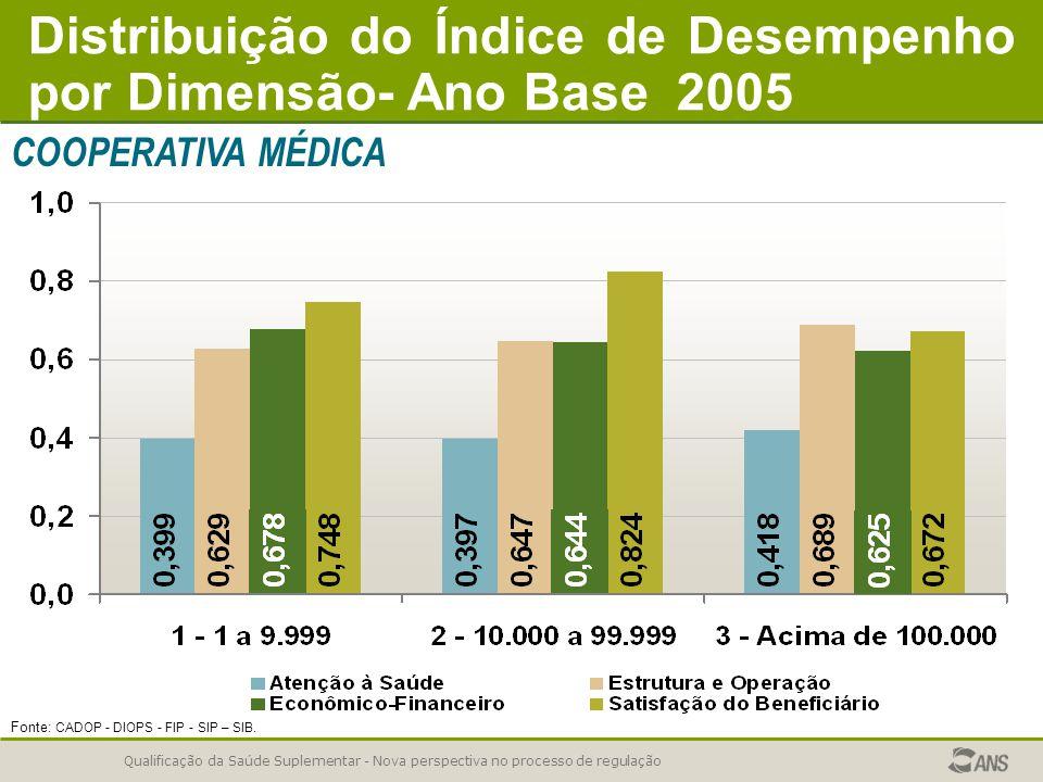 Qualificação da Saúde Suplementar - Nova perspectiva no processo de regulação Fonte: CADOP - DIOPS - FIP - SIP – SIB. Distribuição do Índice de Desemp