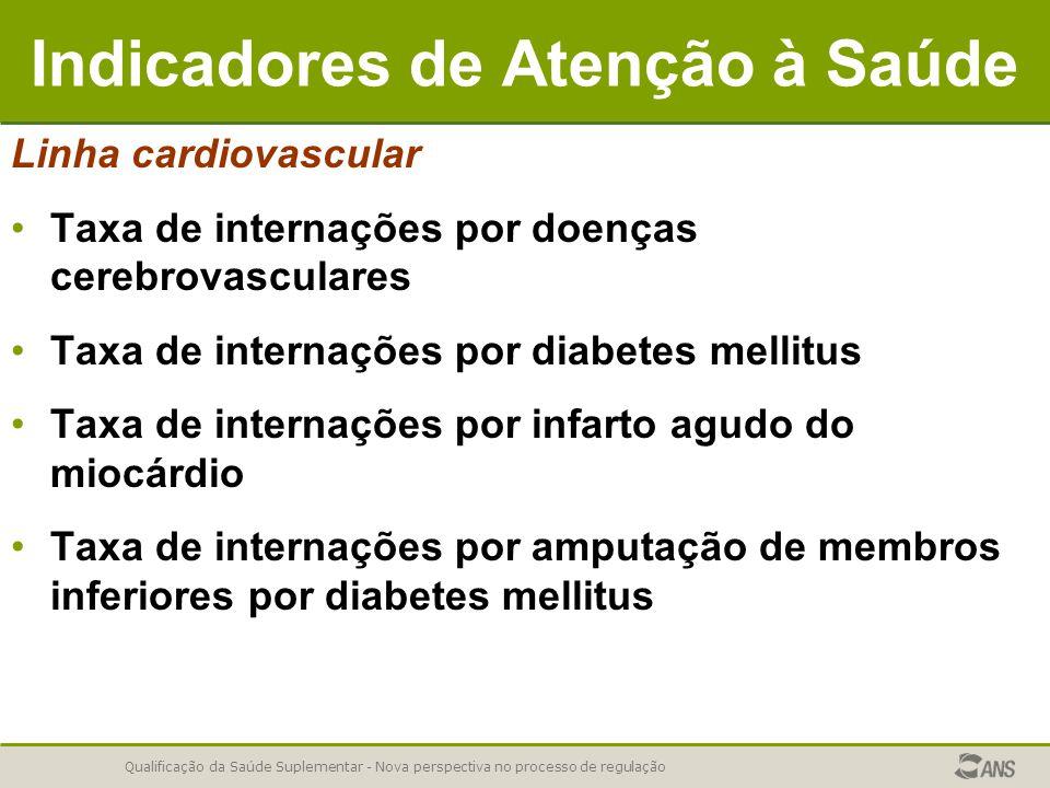 Qualificação da Saúde Suplementar - Nova perspectiva no processo de regulação Indicadores de Atenção à Saúde Linha cardiovascular Taxa de internações