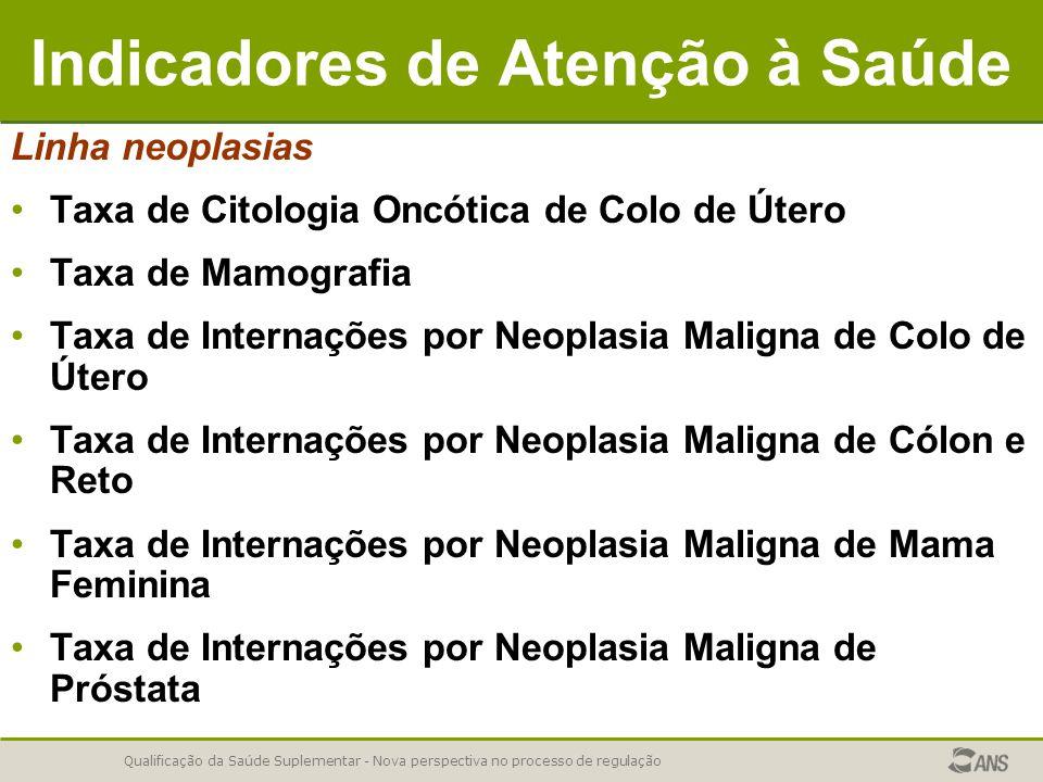 Qualificação da Saúde Suplementar - Nova perspectiva no processo de regulação Indicadores de Atenção à Saúde Linha neoplasias Taxa de Citologia Oncóti