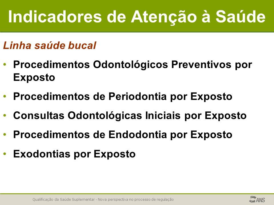Qualificação da Saúde Suplementar - Nova perspectiva no processo de regulação Indicadores de Atenção à Saúde Linha saúde bucal Procedimentos Odontológ
