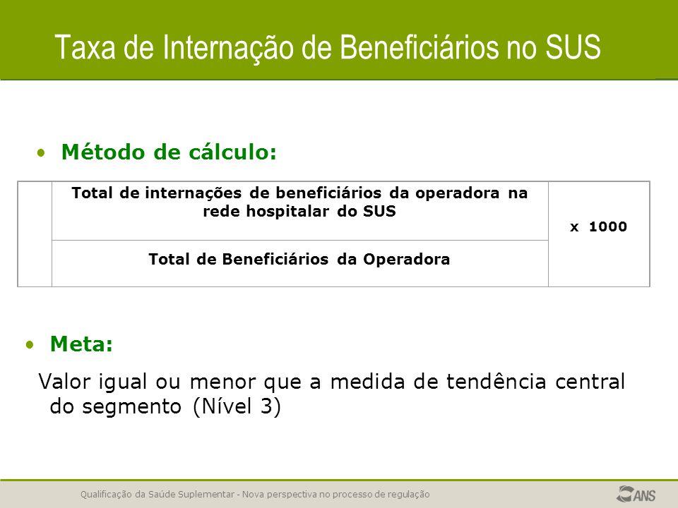 Qualificação da Saúde Suplementar - Nova perspectiva no processo de regulação Taxa de Internação de Beneficiários no SUS Método de cálculo: Meta: Valo