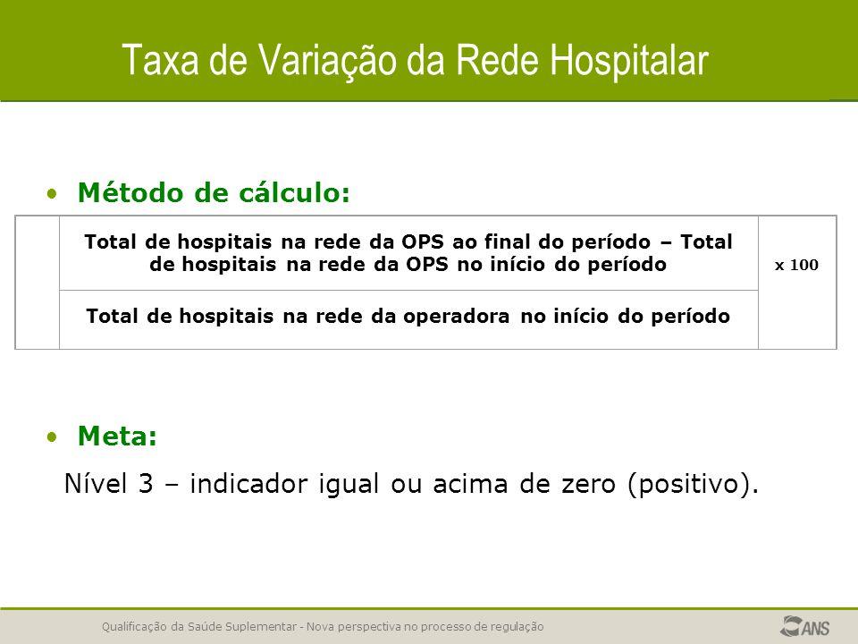 Qualificação da Saúde Suplementar - Nova perspectiva no processo de regulação Taxa de Variação da Rede Hospitalar Método de cálculo: Meta: Nível 3 – indicador igual ou acima de zero (positivo).