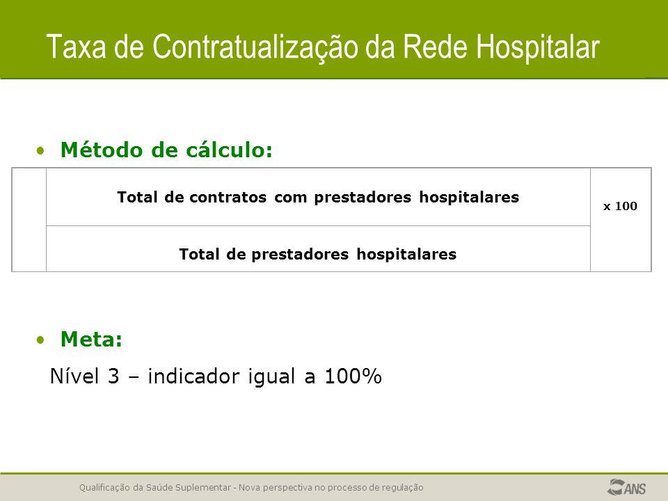 Qualificação da Saúde Suplementar - Nova perspectiva no processo de regulação Taxa de Contratualização da Rede Hospitalar Método de cálculo: Meta: Nível 3 – indicador igual a 100% Total de contratos com prestadores hospitalares x 100 Total de prestadores hospitalares