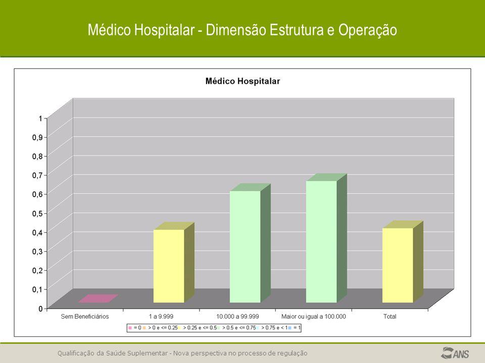 Qualificação da Saúde Suplementar - Nova perspectiva no processo de regulação Exclusivamente Odontológica - Dimensão Estrutura e Operação