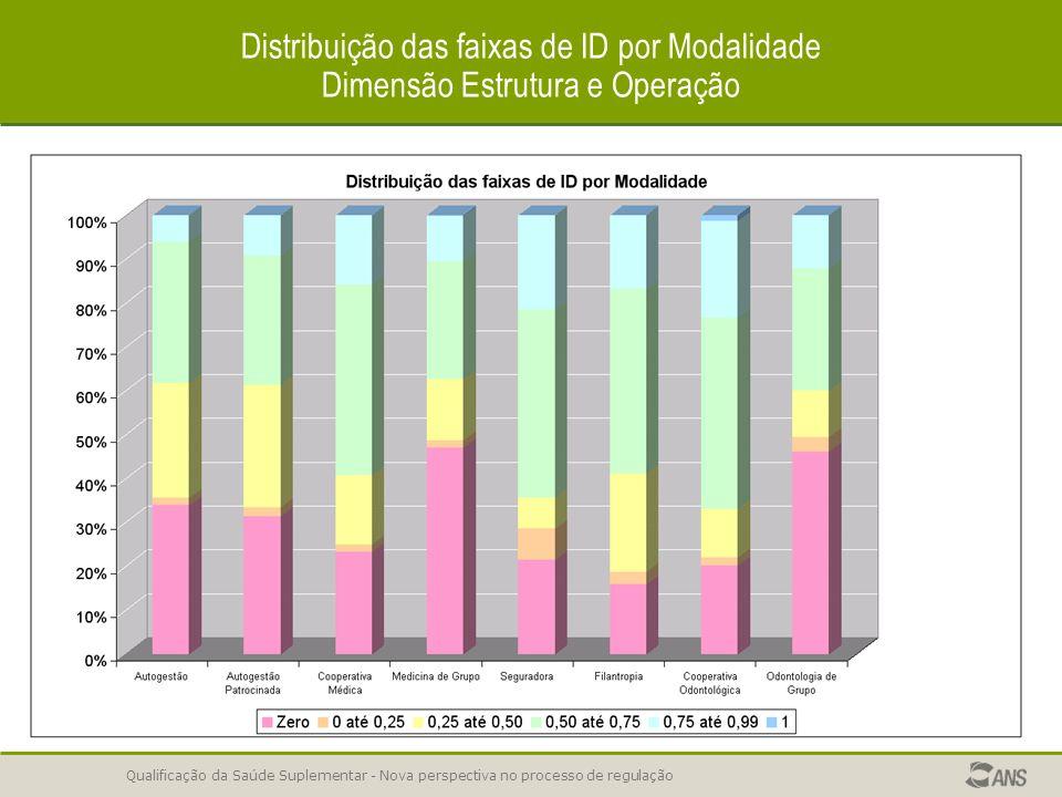 Qualificação da Saúde Suplementar - Nova perspectiva no processo de regulação Distribuição das faixas de ID por Modalidade Dimensão Estrutura e Operação